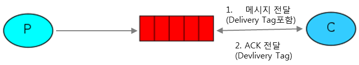 P-Queue-C Ack그림