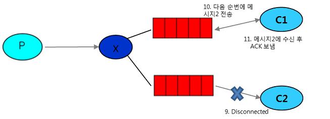 P-Queue-C2개의 1~11 Ack그림