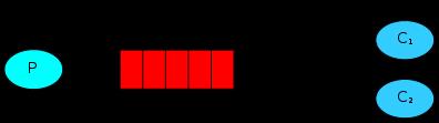 P-Exchange-Queue-C 여러개 그림